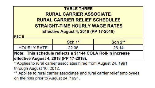 RCAs – Rural Carrier Associates – Ruralinfo net