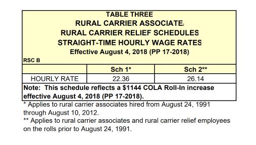 RCAs – Rural Carrier Associates – Ruralinfo net